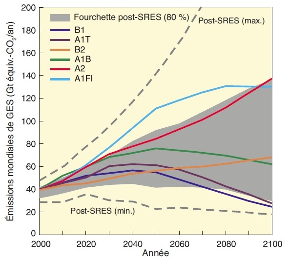Scénarios d'émission de gaz à effet de serre (en GT équiv CO2 par an)pour la période 2000-2100 en l'absence de politiques climatiques additionnelles
