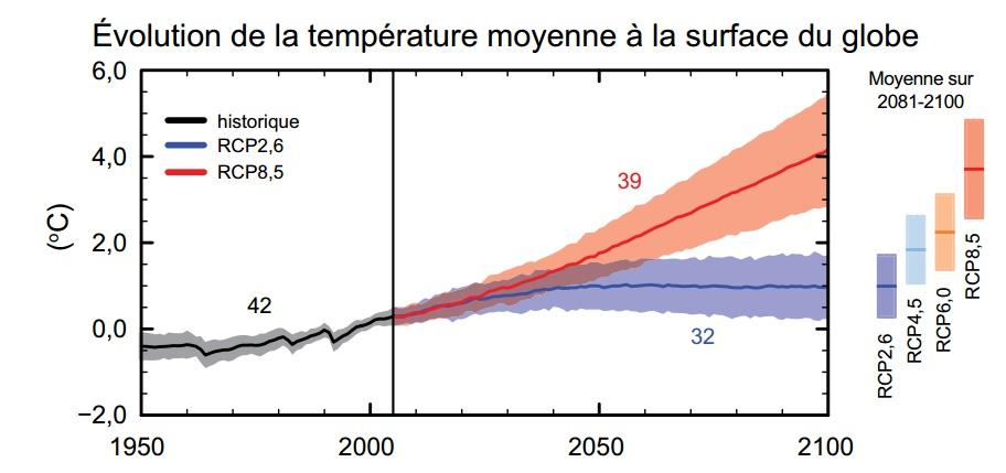 Évolution de la température moyenne du globe en surface par rapport à la période 1986-2005 (GIEC, 2013).