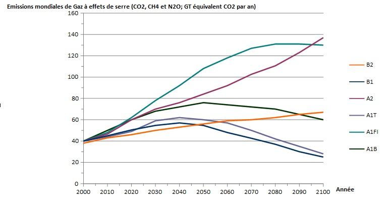 Evolution de l'émission mondiale des GES