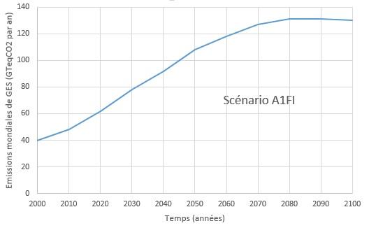 Exemple pour un scénario A1 : courbe d'émission des GES