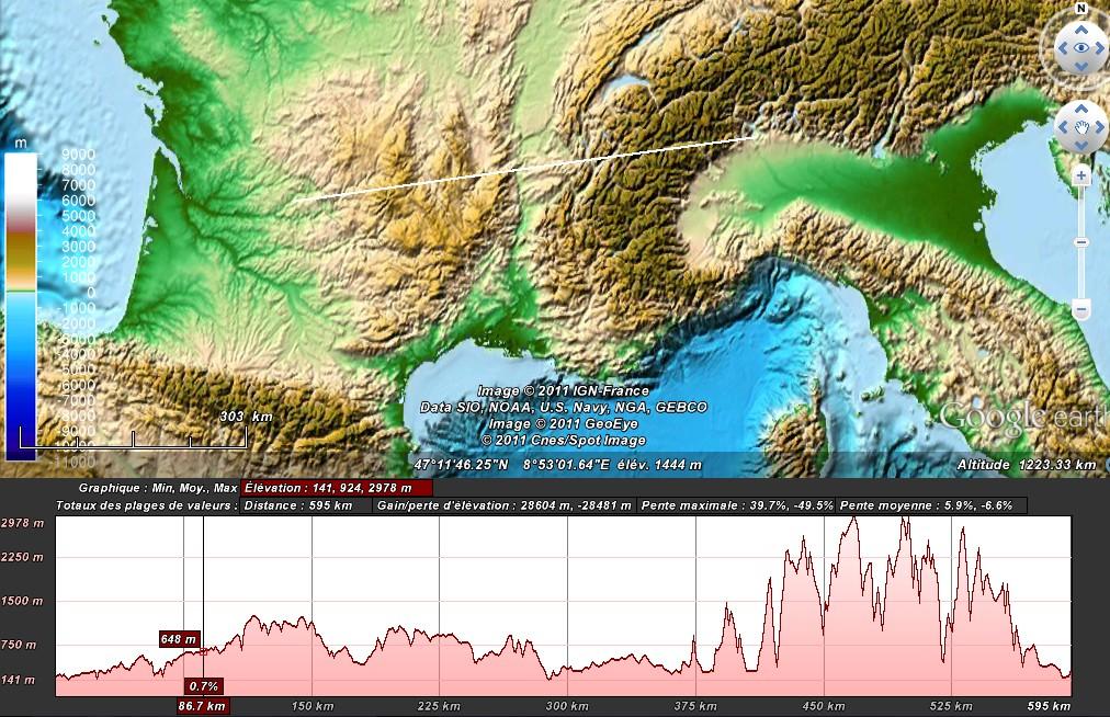 Comparaison de profils topographiques 1