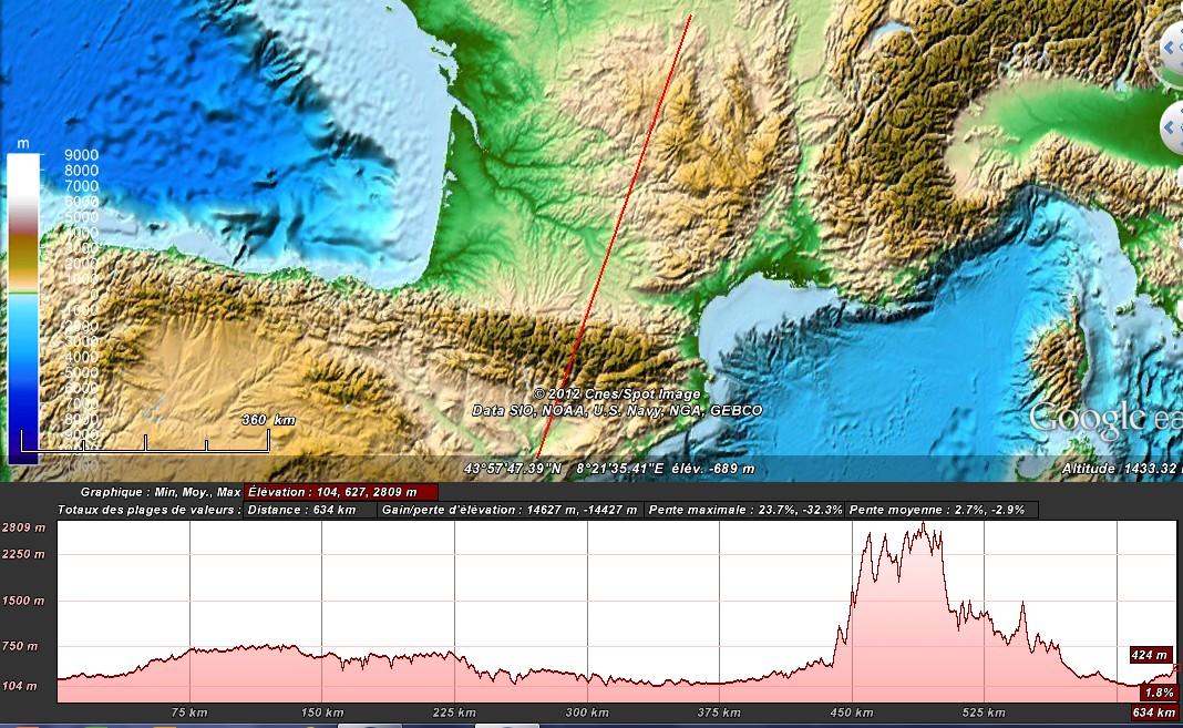 Comparaison de profils topographiques 2