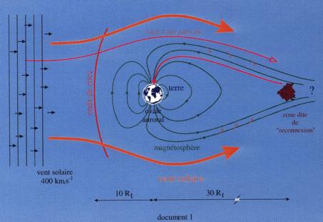 Figure 1:Phenomenon in space