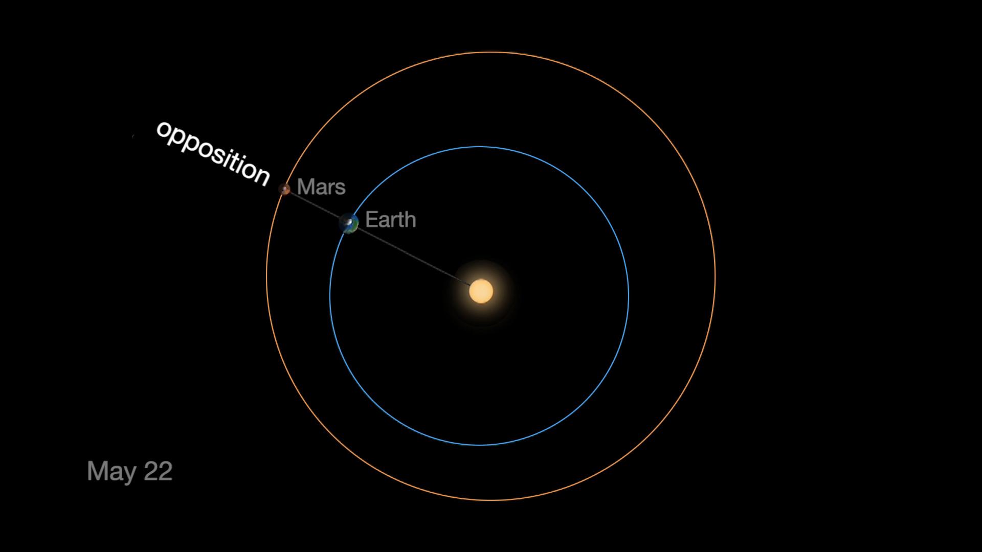 Orbites de la Terre et de Mars (opposition du 22 Mai 2016)