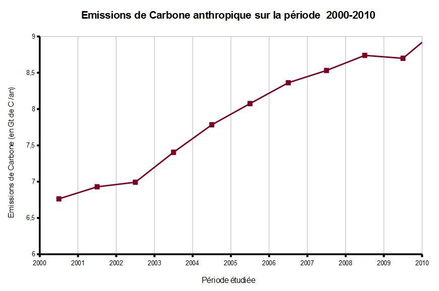 Total des émissions de Carbone sur la période 2000-2010