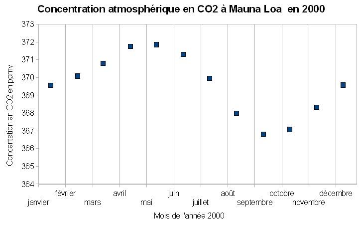 Variations de la concentration atmosphérique en CO2 mesurées à Mauna Loa