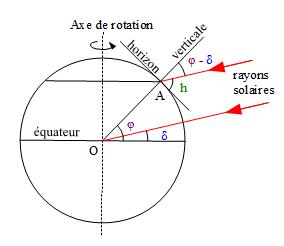 Relation entre la hauteur h du Soleil, sa déclinaison δ et la latitude φ du lieu d'observation A.