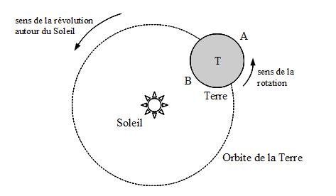 L'origine des marées selon Galilée