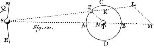 La force génératrice des marées selon Newton