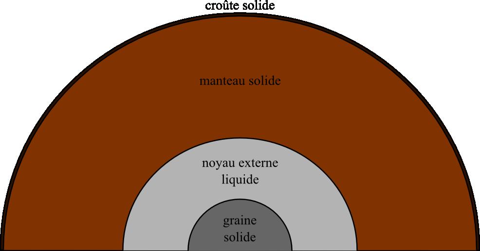 La structure de la Terre déduite de la sismologie