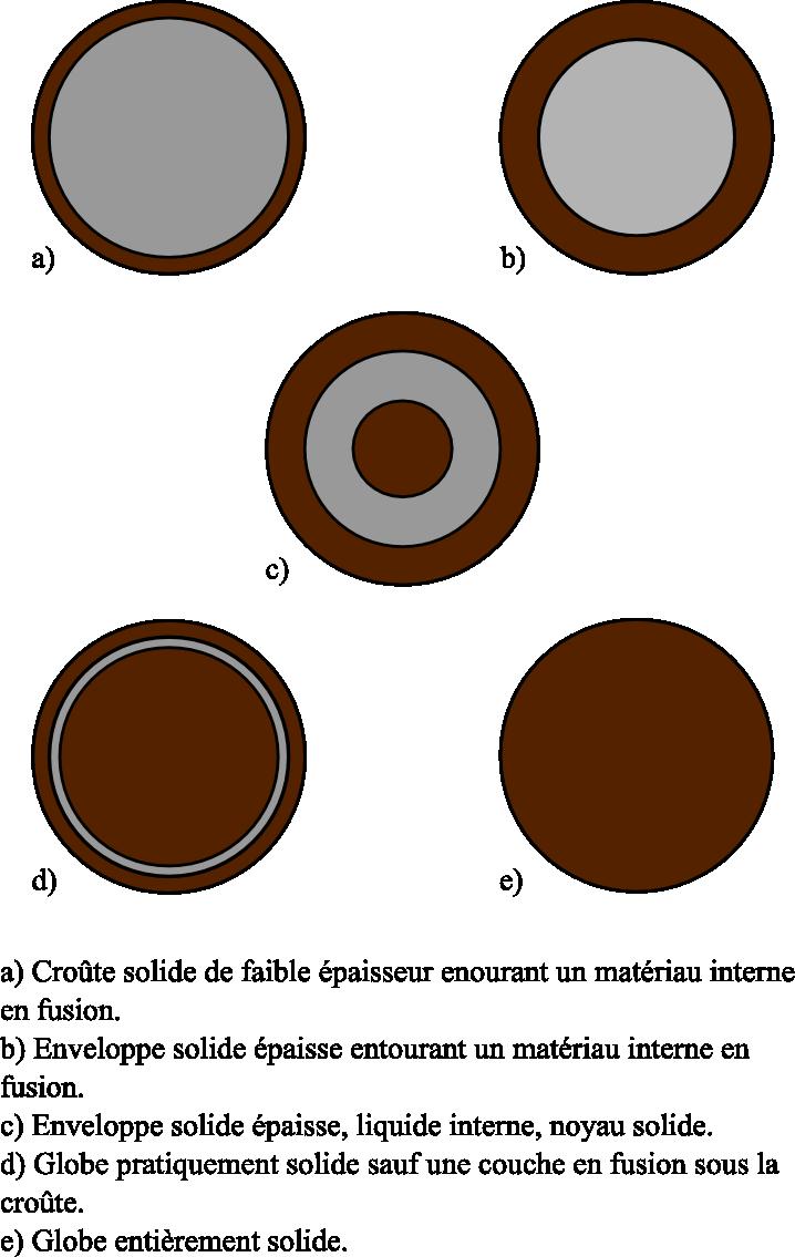 Les différents modèles de Terre proposées au cours du XIXe siècle.